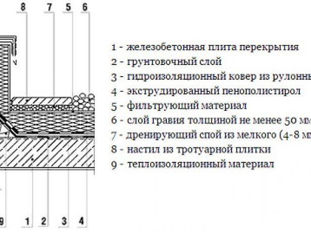 Інверсійна покрівля: особливості, переваги та недоліки