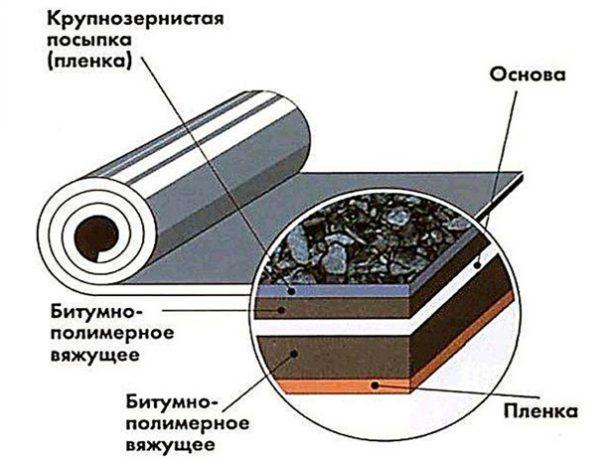 Дах гаража: вибір матеріалу і технологія влаштування покрівлі