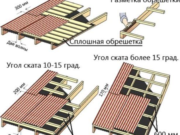 Цих параметрів, розмір листа ондуліна буде дорівнює 195 – 15 = 180 см (1,8 м) в довжину і 96 – 9,5 = 86,5 см (0,86 м) в ширину. Корисна площа розраховується за математичною формулою: 1,8 х 0,86 = 1,55 м2. розрахувати потрібну кількість матеріалу, достатнього для покриття всього даху. Зробити це потрібно, розділивши загальну площу скатів на площу листа ондуліна (в розрахунках потрібно використовувати параметр корисної площі): 60/1,55 = 38,7. Округлити потрібно до 40 листів. розрахувати запас. До отриманого кількості листів матеріалу потрібно додати 10% для запасу або 40 х 0,1 + 40=44 листа. Для двосхилим даху з кутом нахилу в 15° і розмірами ската 10*3 м необхідно придбати 44 стандартних листа ондуліна. Ціна одного листа від 270 рублів (залежить від регіону і типу матеріалу). Це означає, що мінімальні витрати складуть приблизно 12 тис. Пристрій покрівлі з ондуліна