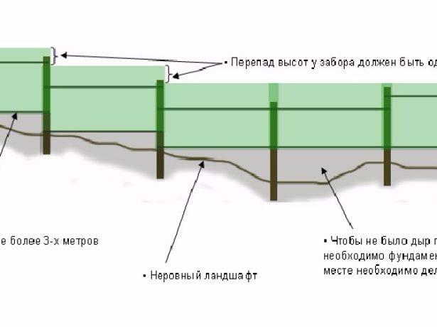 Самостійний розрахунок і будівництво паркану з профнастилу